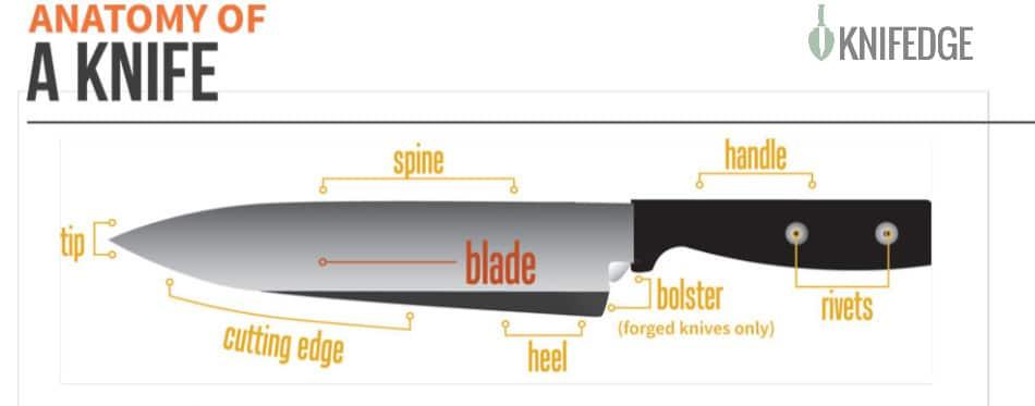 Anatomy of a knife - best kitchen knife block set